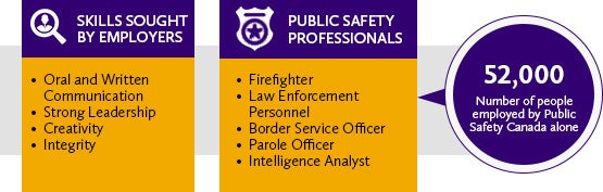 public safety career outcomes